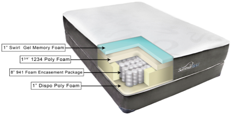 The Summerfield Fusion Libby Mattress Specs